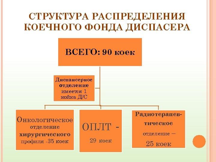 СТРУКТУРА РАСПРЕДЕЛЕНИЯ КОЕЧНОГО ФОНДА ДИСПАСЕРА ВСЕГО: 90 коек Диспансерное отделение имеется 1 койка Д/С