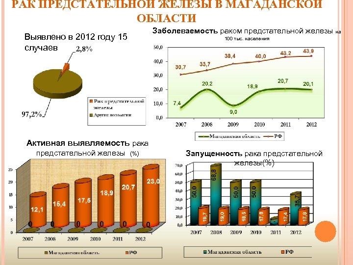 РАК ПРЕДСТАТЕЛЬНОЙ ЖЕЛЕЗЫ В МАГАДАНСКОЙ ОБЛАСТИ Заболеваемость раком предстательной железы на Выявлено в 2012
