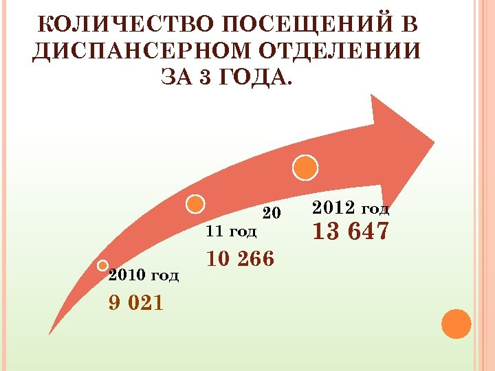 КОЛИЧЕСТВО ПОСЕЩЕНИЙ В ДИСПАНСЕРНОМ ОТДЕЛЕНИИ ЗА 3 ГОДА. 11 год 2010 год 9 021