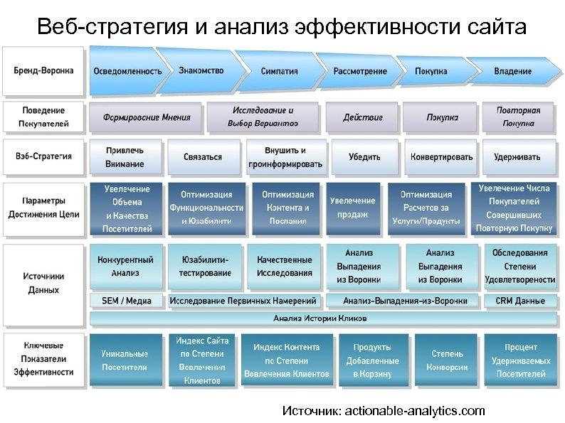 Веб-стратегия и анализ эффективности сайта Источник: actionable-analytics. com