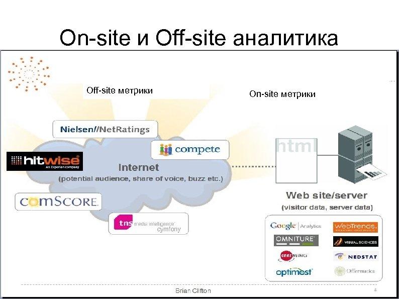 On-site и Off-site аналитика Off-site метрики On-site метрики