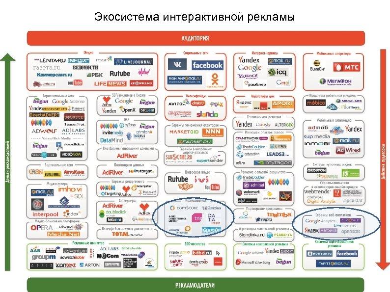 Экосистема интерактивной рекламы