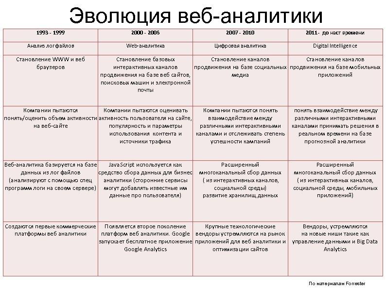 Эволюция веб-аналитики 1993 - 1999 2000 - 2006 2007 - 2010 2011 - до