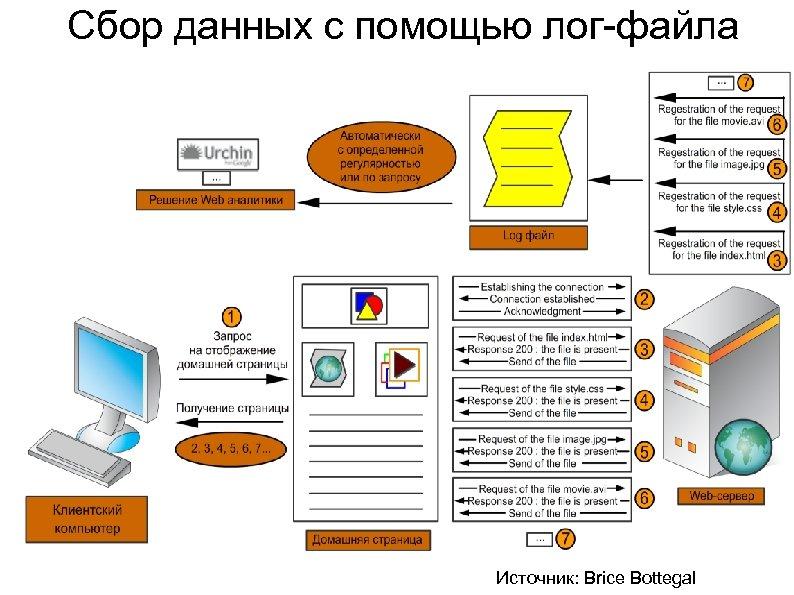 Сбор данных с помощью лог-файла Источник: Brice Bottegal