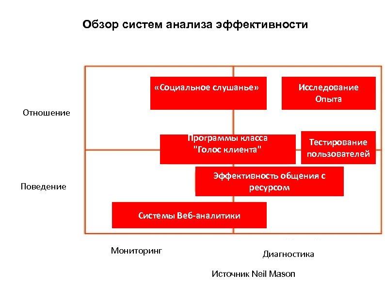 Обзор систем анализа эффективности «Социальное слушанье» Исследование Опыта Отношение Программы класса