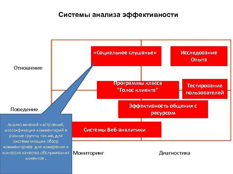 Системы анализа эффективности «Социальное слушанье» Исследование Опыта Отношение Программы класса