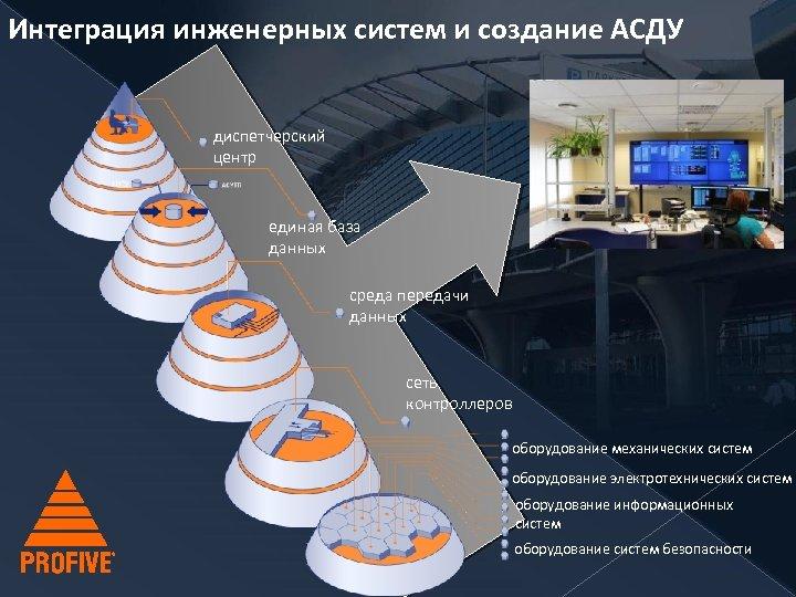Интеграция инженерных систем и создание АСДУ диспетчерский центр единая база данных среда передачи данных
