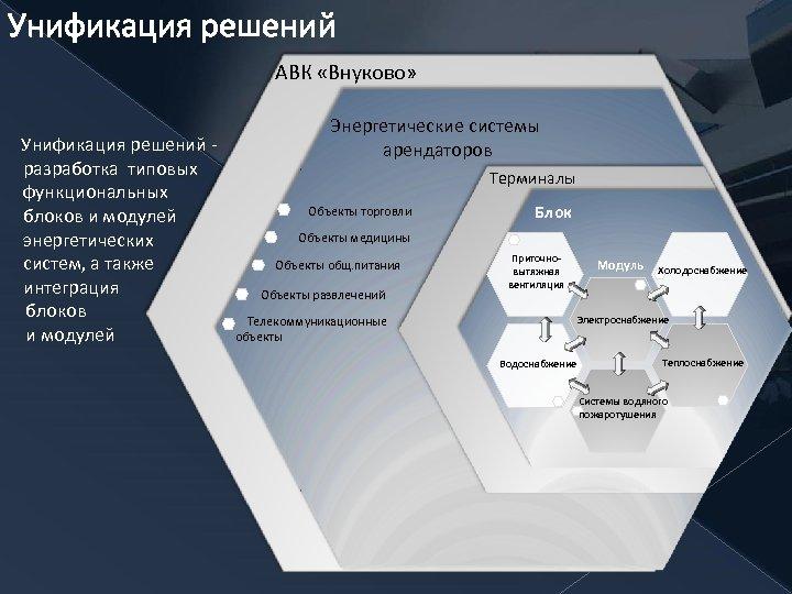 Унификация решений АВК «Внуково» Унификация решений - разработка типовых функциональных блоков и модулей энергетических