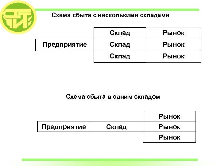 Схема сбыта с несколькими складами Склад Рынок Склад Предприятие Рынок Схема сбыта в одним
