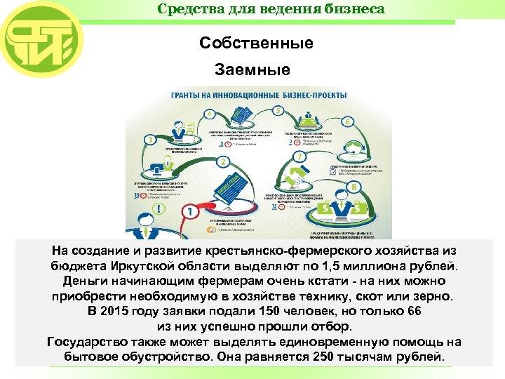 Средства для ведения бизнеса Собственные Заемные На создание и развитие крестьянско-фермерского хозяйства из бюджета