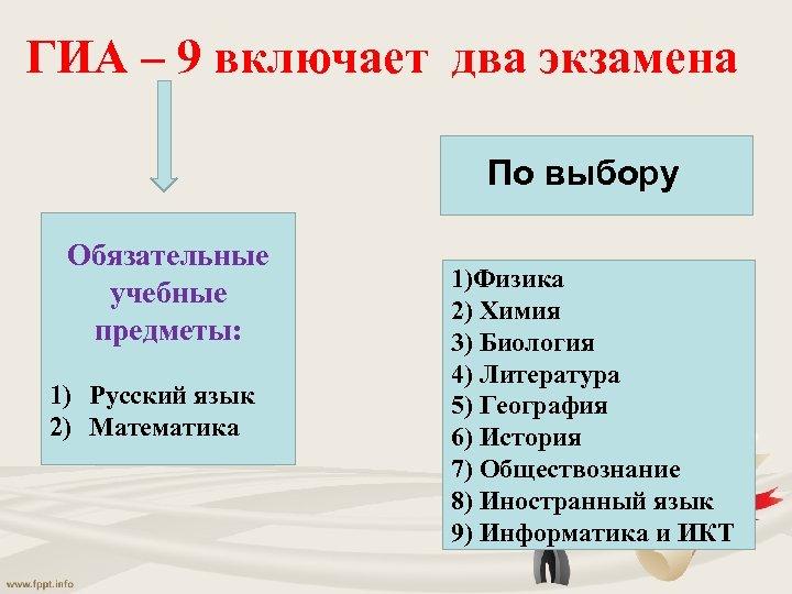 ГИА – 9 включает два экзамена По выбору Обязательные учебные предметы: 1) Русский язык