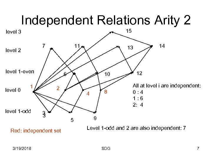 Independent Relations Arity 2 15 level 3 7 level 2 11 level 1 -even
