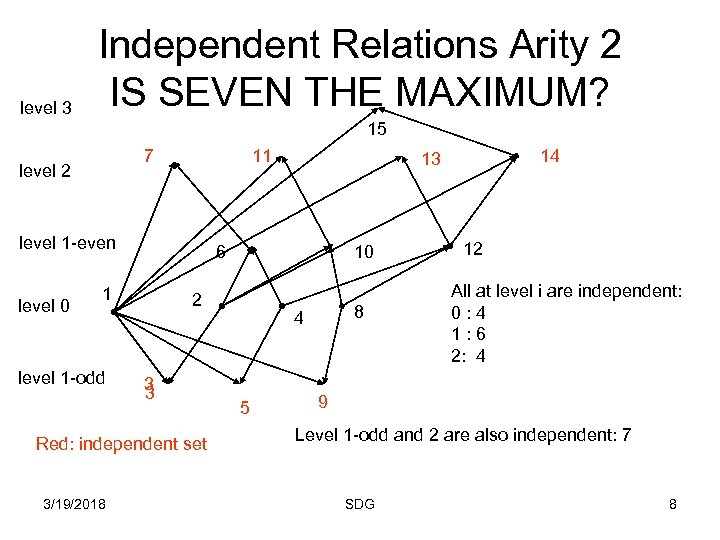 level 3 Independent Relations Arity 2 IS SEVEN THE MAXIMUM? 15 7 level 2