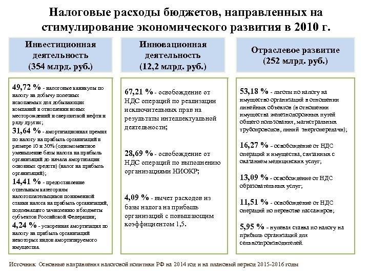 Налоговые расходы бюджетов, направленных на стимулирование экономического развития в 2010 г. Инвестиционная деятельность (354