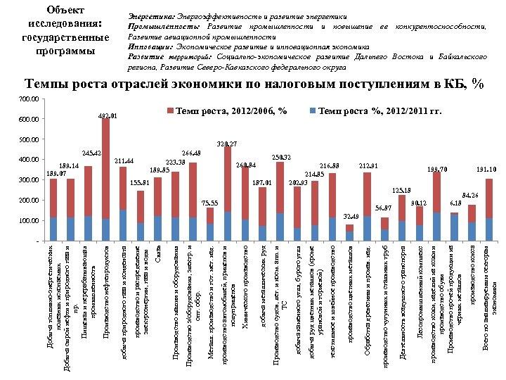 199. 70 90. 12 Всего по анализируемым секторам экономики 125. 18 производство кокса