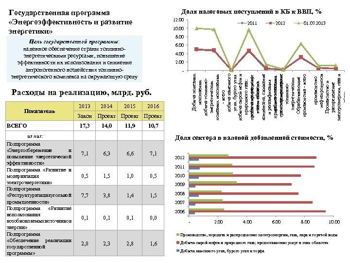 Доля налоговых поступлений в КБ к ВВП, % Государственная программа «Энергоэффективность и развитие энергетики»