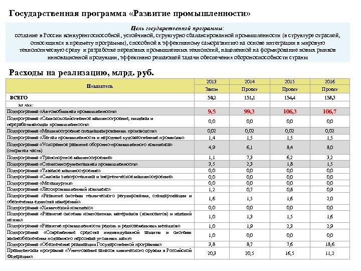 Государственная программа «Развитие промышленности» Цель государственной программы: создание в России конкурентоспособной, устойчивой, структурно сбалансированной