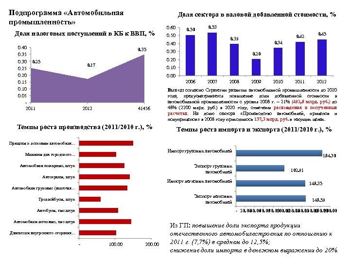 Подпрограмма «Автомобильная промышленность» Доля сектора в валовой добавленной стоимости, % Доля налоговых поступлений в