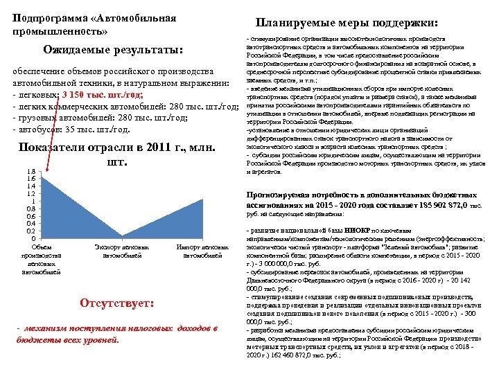 Подпрограмма «Автомобильная промышленность» Планируемые меры поддержки: Ожидаемые результаты: обеспечение объемов российского производства автомобильной техники,