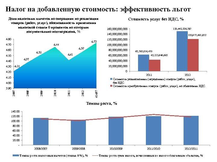 Налог на добавленную стоимость: эффективность льгот Доля налоговых вычетов по операциям по реализации товаров