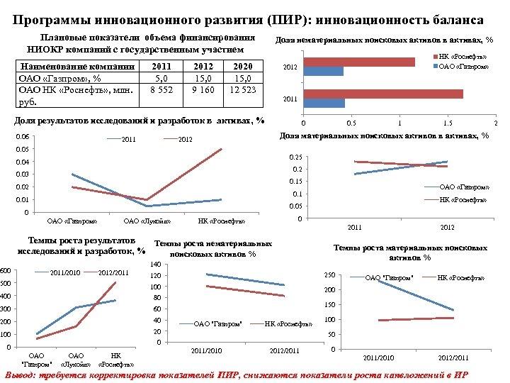 Программы инновационного развития (ПИР): инновационность баланса Плановые показатели объема финансирования НИОКР компаний с государственным