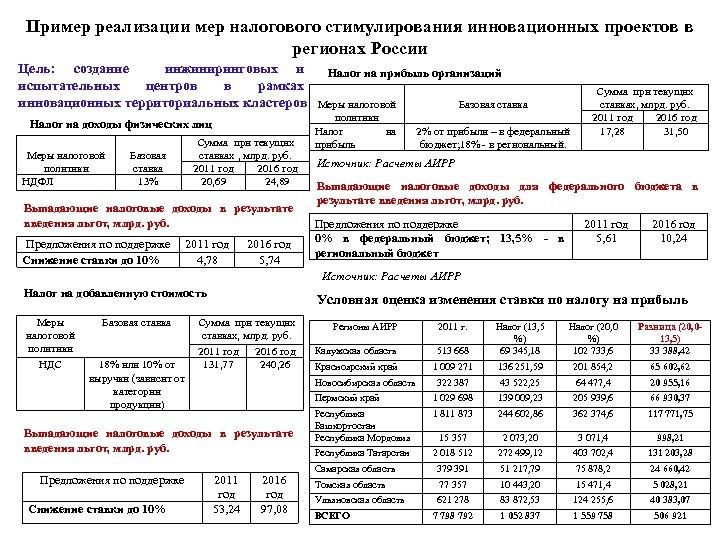 Пример реализации мер налогового стимулирования инновационных проектов в регионах России Цель: создание инжиниринговых и