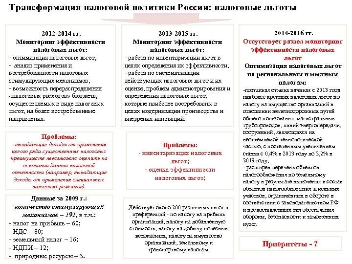 Трансформация налоговой политики России: налоговые льготы 2012 -2014 гг. Мониторинг эффективности налоговых льгот: -