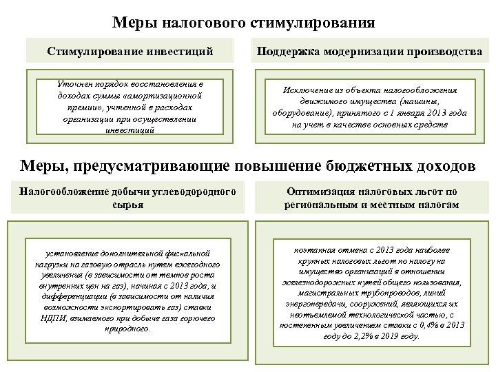 Меры налогового стимулирования Стимулирование инвестиций Поддержка модернизации производства Уточнен порядок восстановления в доходах суммы
