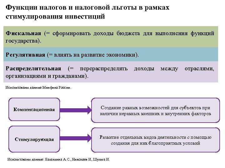 Перечень стимулирующих и социальных налоговых льгот, установленных законами с.