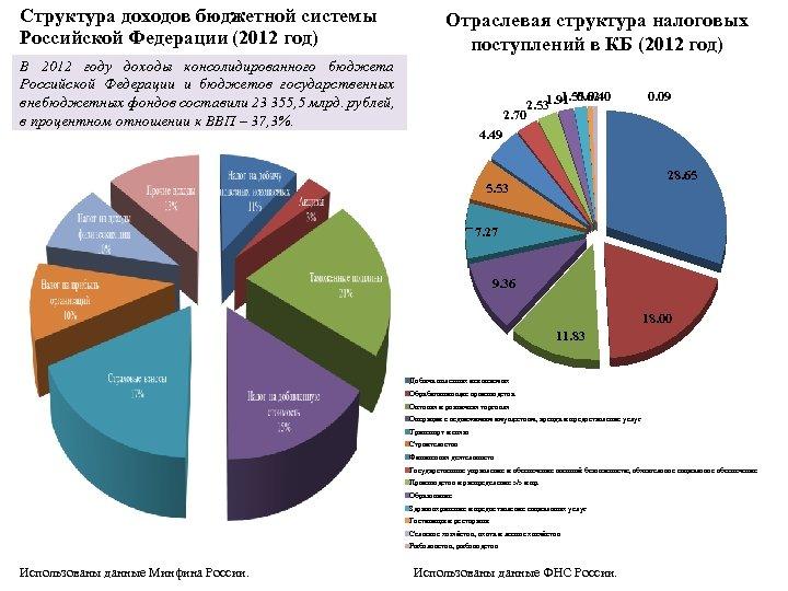 Структура доходов бюджетной системы Российской Федерации (2012 год) Отраслевая структура налоговых поступлений в КБ