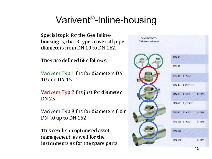 Varivent®-Inline-housing Special topic for the Gea Inlinehousing is, that 3 types cover all pipe