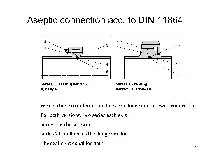 Aseptic connection acc. to DIN 11864 Series 2 - sealing version A, flange Series