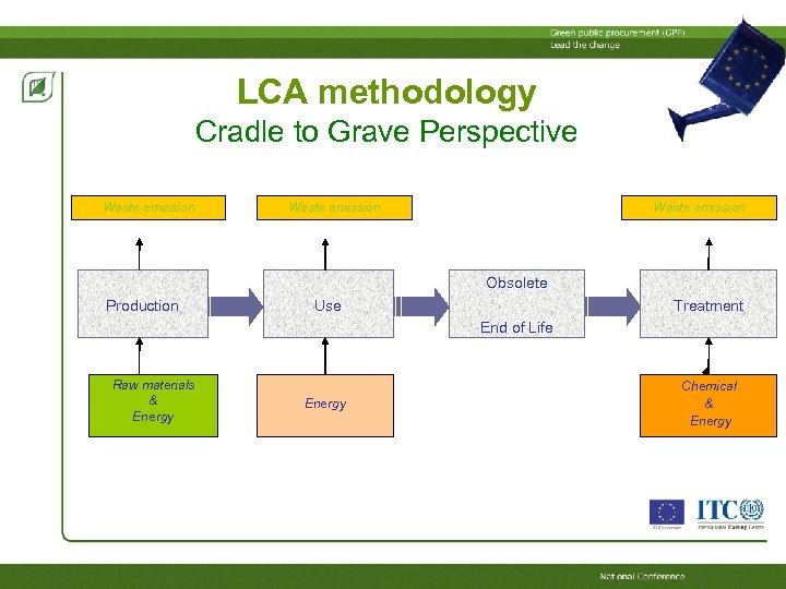 LCA methodology Cradle to Grave Perspective Waste emission Obsolete Production Use Treatment End of