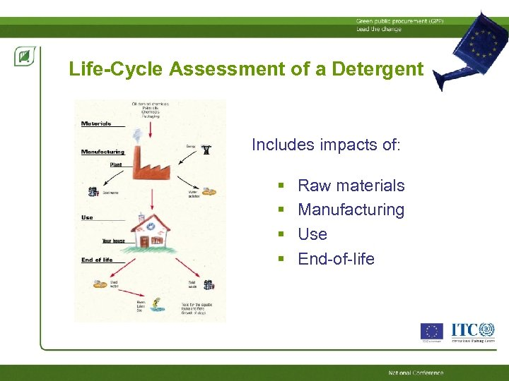 Life-Cycle Assessment of a Detergent Includes impacts of: Raw materials Manufacturing Use End-of-life