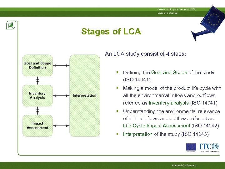 Stages of LCA An LCA study consist of 4 steps: Defining the Goal and