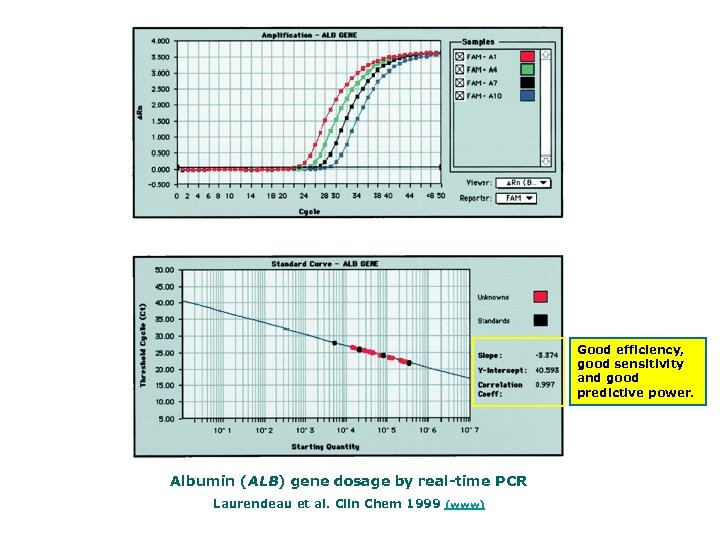 Good efficiency, good sensitivity and good predictive power. Albumin (ALB) gene dosage by real