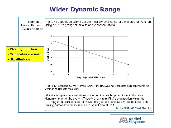 Wider Dynamic Range Five log dilutions Triplicates are used Six dilutions ABI 7700 User