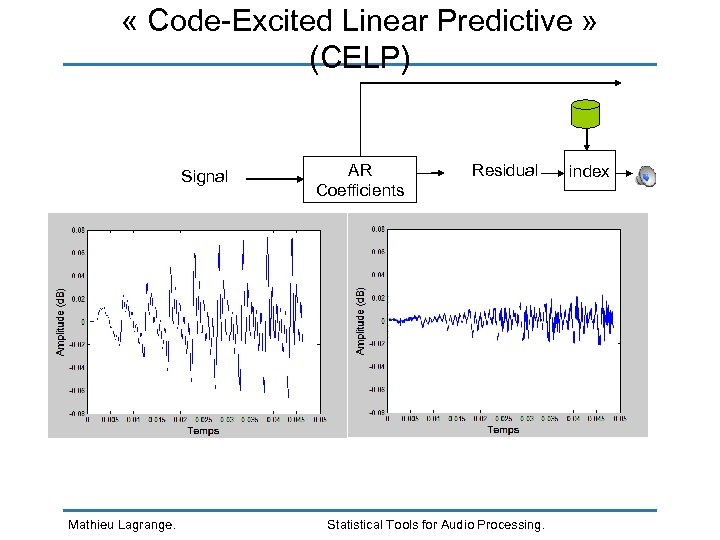 « Code-Excited Linear Predictive » (CELP) Signal AR Coefficients Residual Mathieu Lagrange. Statistical