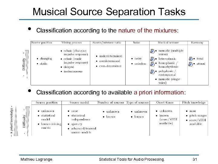 Musical Source Separation Tasks • Classification according to the nature of the mixtures: •