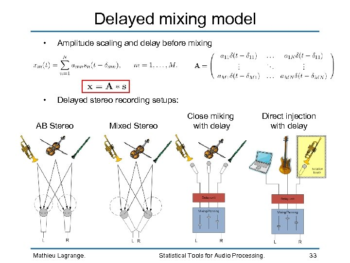 Delayed mixing model • Amplitude scaling and delay before mixing • Delayed stereo recording