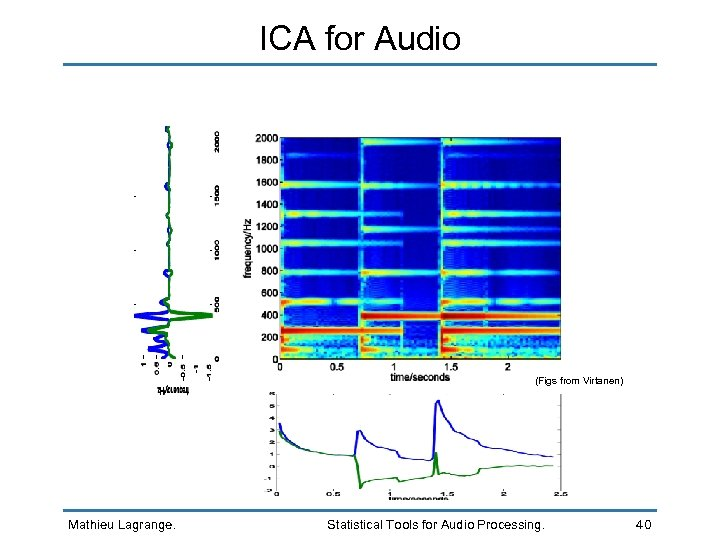 ICA for Audio (Figs from Virtanen) Mathieu Lagrange. Statistical Tools for Audio Processing. 40