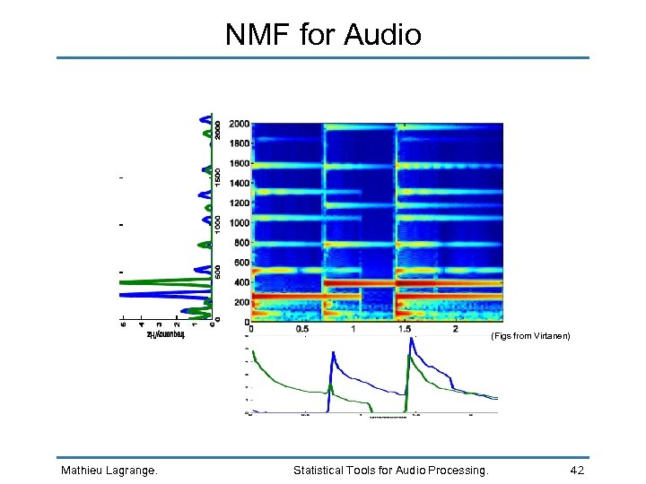 NMF for Audio (Figs from Virtanen) Mathieu Lagrange. Statistical Tools for Audio Processing. 42