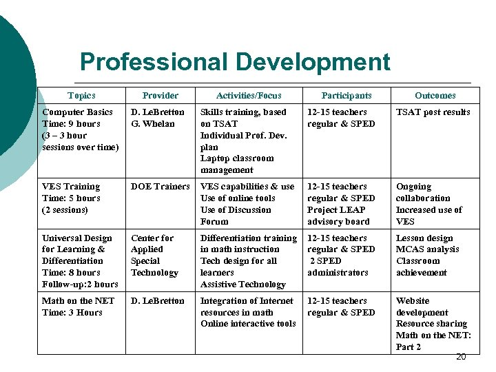 Professional Development Topics Provider Activities/Focus Participants Outcomes Computer Basics Time: 9 hours (3 –