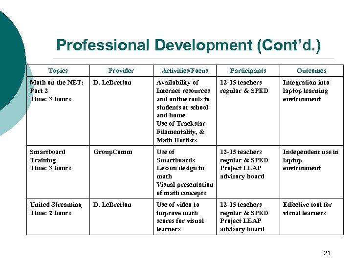 Professional Development (Cont'd. ) Topics Provider Activities/Focus Participants Outcomes Math on the NET: Part
