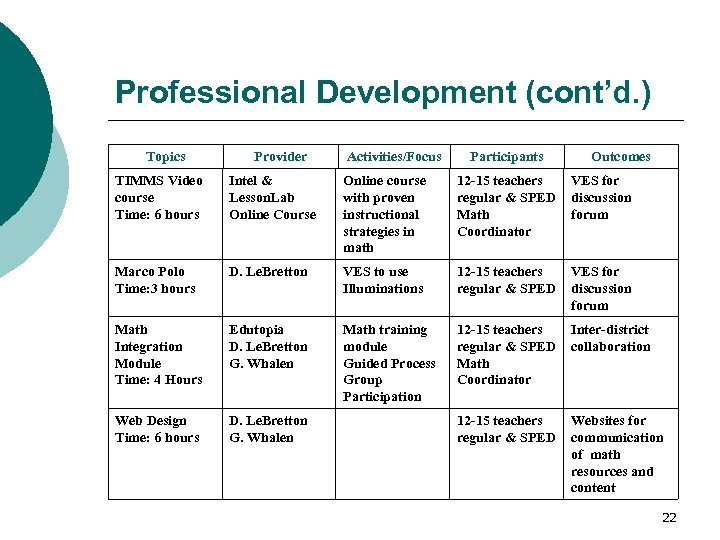 Professional Development (cont'd. ) Topics Provider Activities/Focus Participants Outcomes TIMMS Video course Time: 6