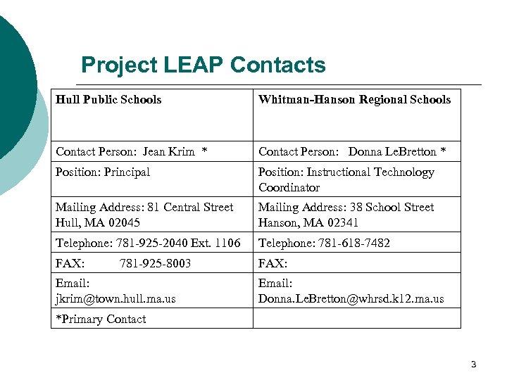 Project LEAP Contacts Hull Public Schools Whitman-Hanson Regional Schools Contact Person: Jean Krim *