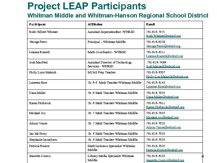 Project LEAP Participants Whitman Middle and Whitman-Hanson Regional School District Participant Affiliation Email Ruth