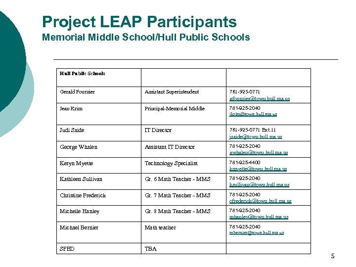 Project LEAP Participants Memorial Middle School/Hull Public Schools Gerald Fournier Assistant Superintendent 781 -925