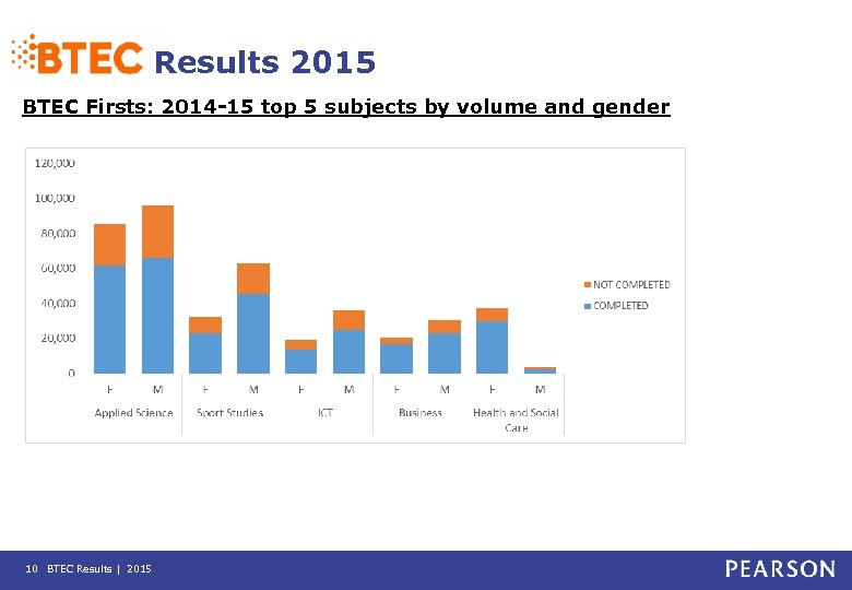 Results 2015 BTEC Firsts: 2014 -15 top 5 subjects by volume and gender 10