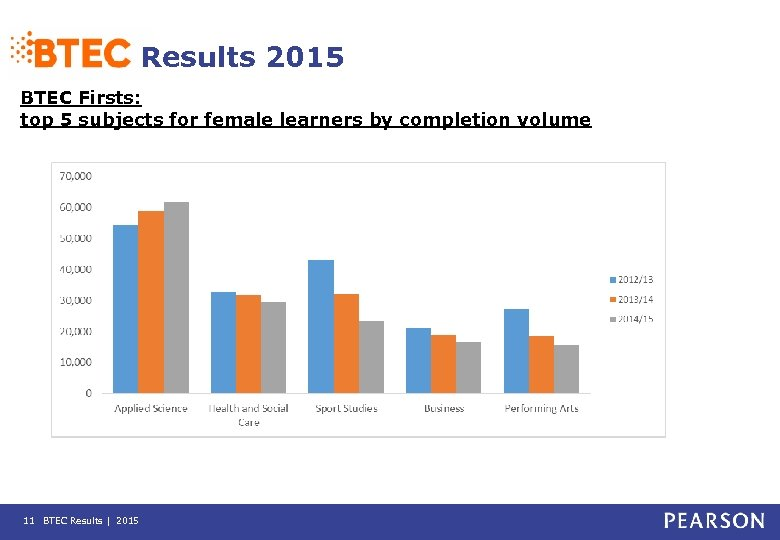 Results 2015 BTEC Firsts: top 5 subjects for female learners by completion volume 11